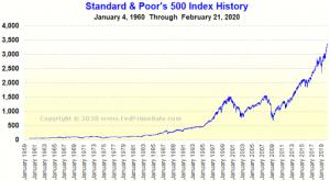 S&P Index History - 1960-2020